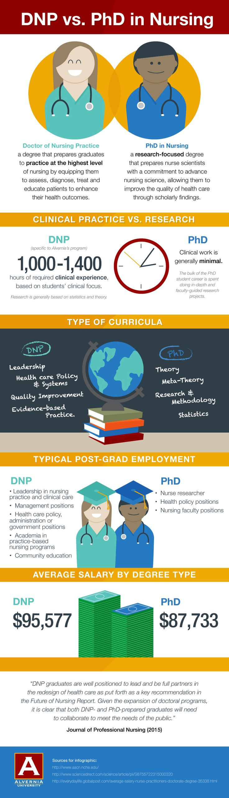 Marvelous PhD In Nursing Inforgraphic   Find Top Nursing Jobs At Nurse Recruiter