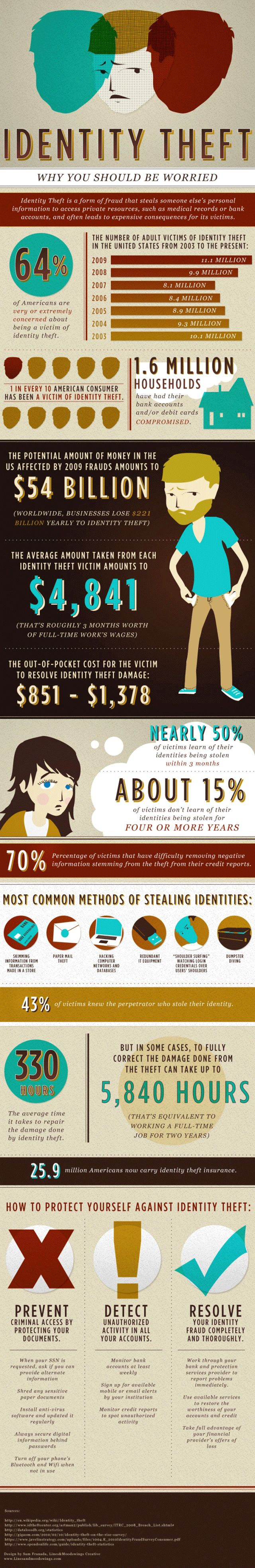 Identity theft: Why you should be worried.