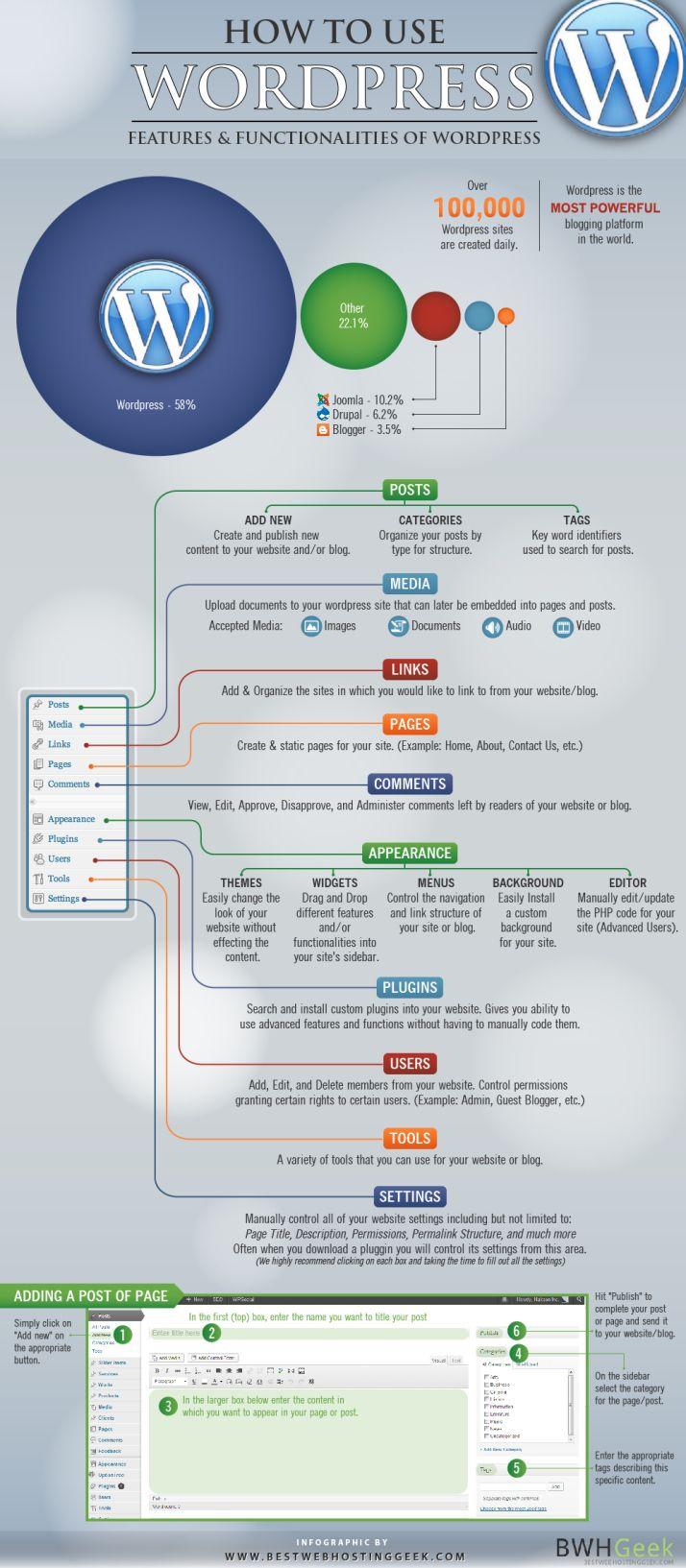 Cómo usar WordPress, infografía #redessociales