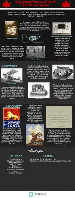 WWI Infographic - 4th Place