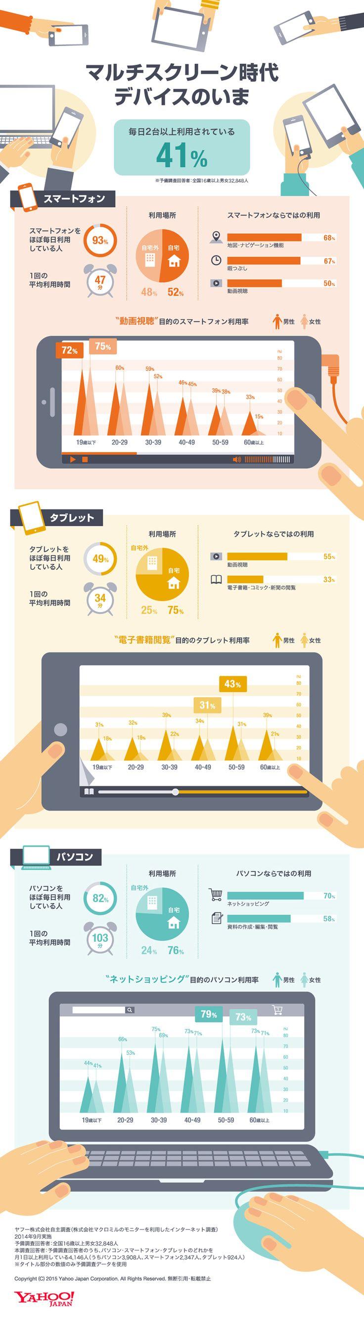 インフォグラフィックス:マルチスクリーン時代のデバイス利用動向をまとめたインフォグラフィック