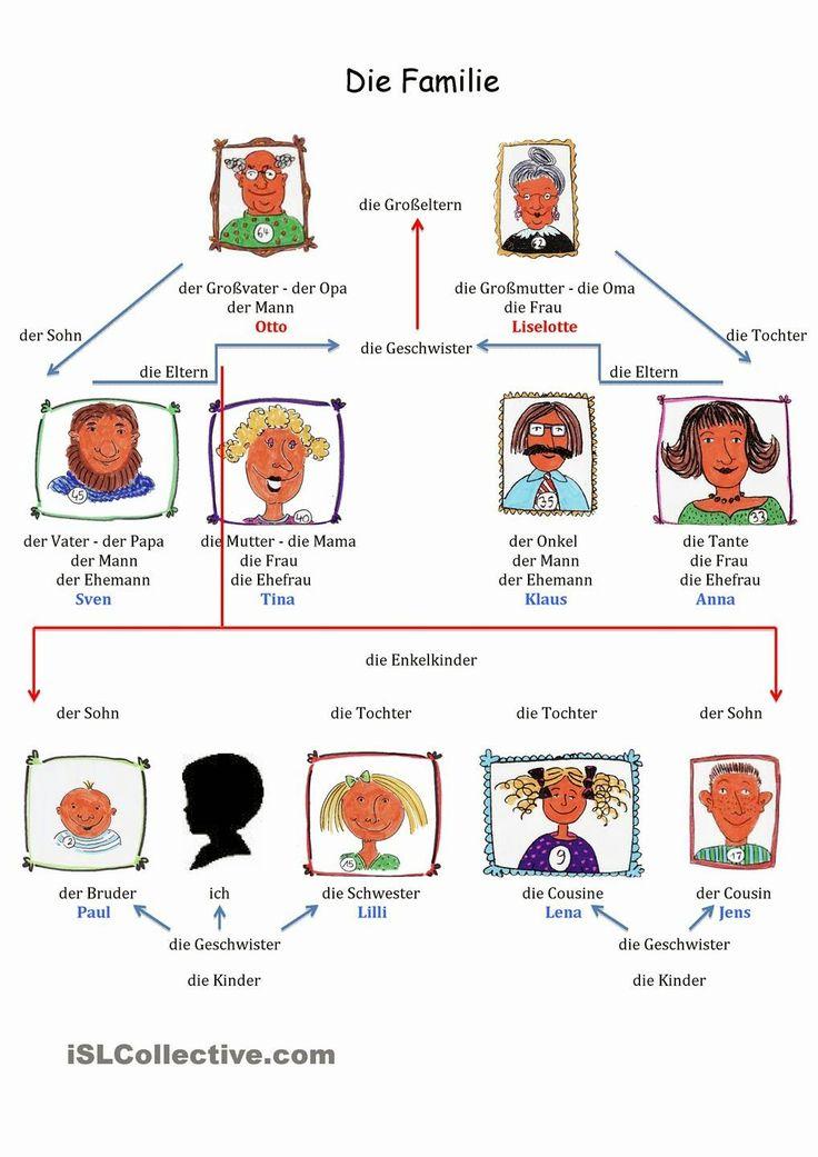 die Familie Wortschatz Die Familie Simpson Übungen