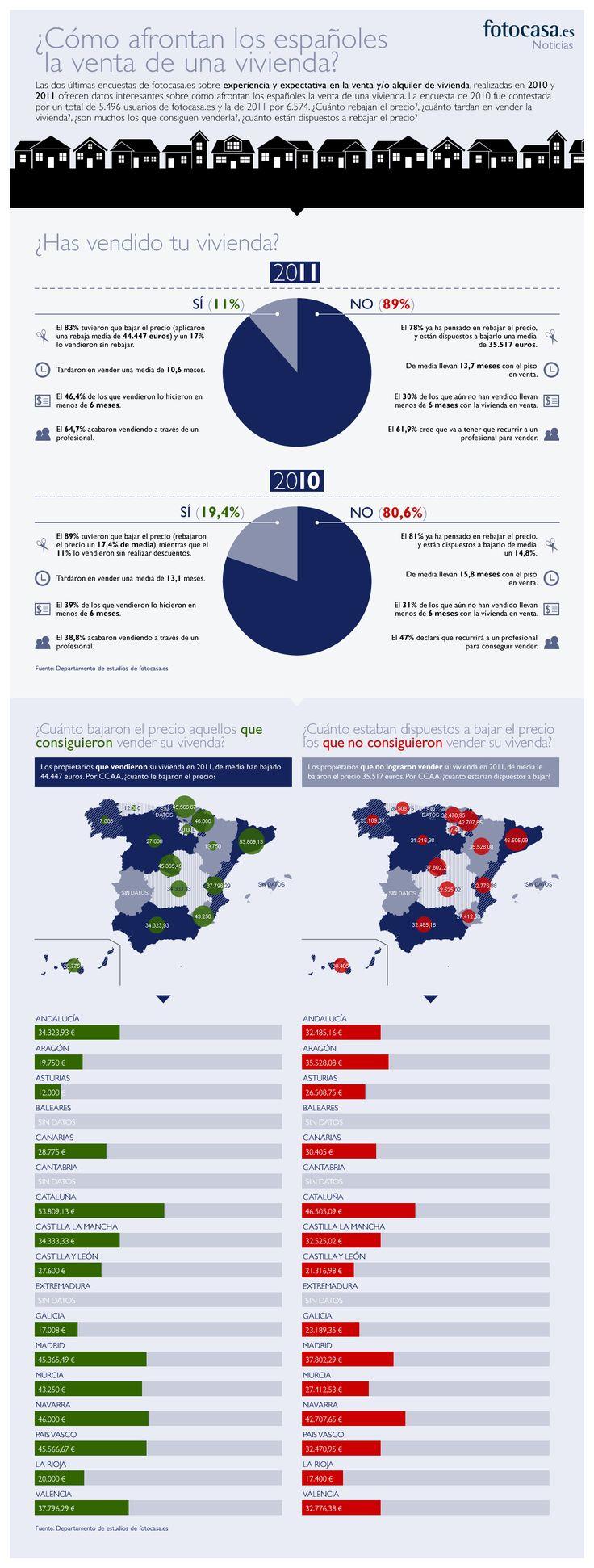 ¿Cómo afrontan los españoles la venta de una vivienda?, ¿cuánto están dispuetos a rebajar el precio?, ¿cuánto tardan en vender la vivienda?, ¿son muchos los que consiguen venderla?, ¿cuánto están dispuestos a rebajar el precio? En la siguiente infografía encontrarás respuesta a todas las preguntas.