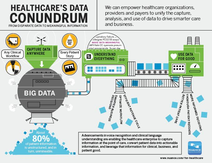 Data Capture and Distribution Critical for Effective Analytics in the Healthcare Industry