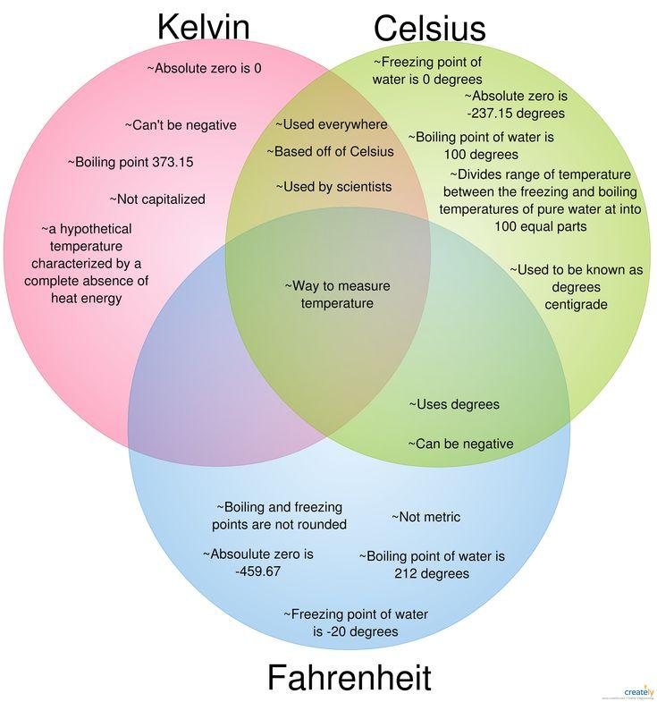 venn diagram showing 3 methods to measure temperature  kelvin  celsius and fahrenheit  useful