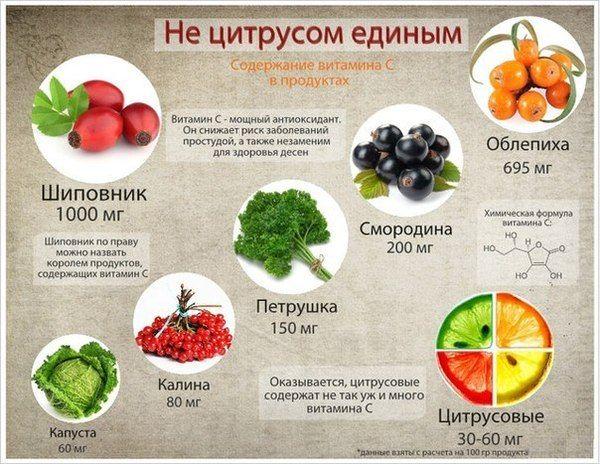 Где больше витамина С.