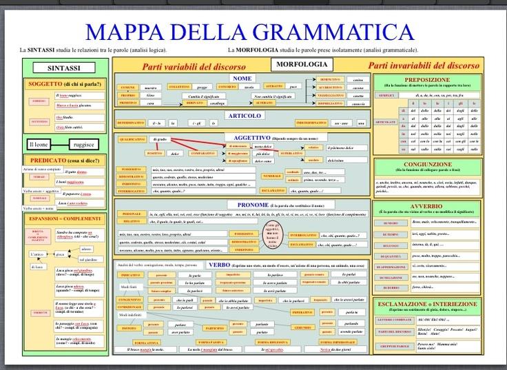 Per il download della «Mappa della Grammatica» fai clic sulla foto :-)