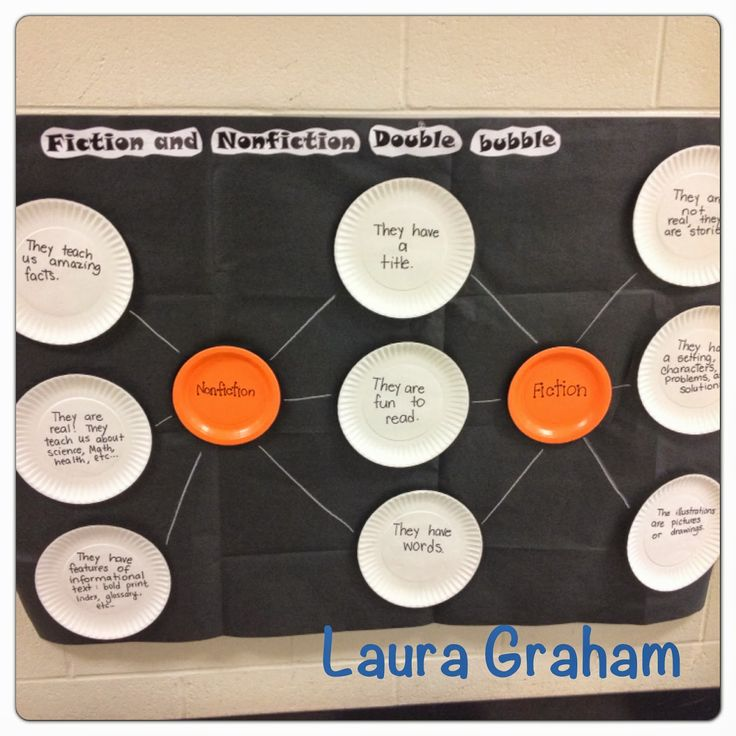 The Best Images About Thinking Maps On Pinterest - Us map paper plates
