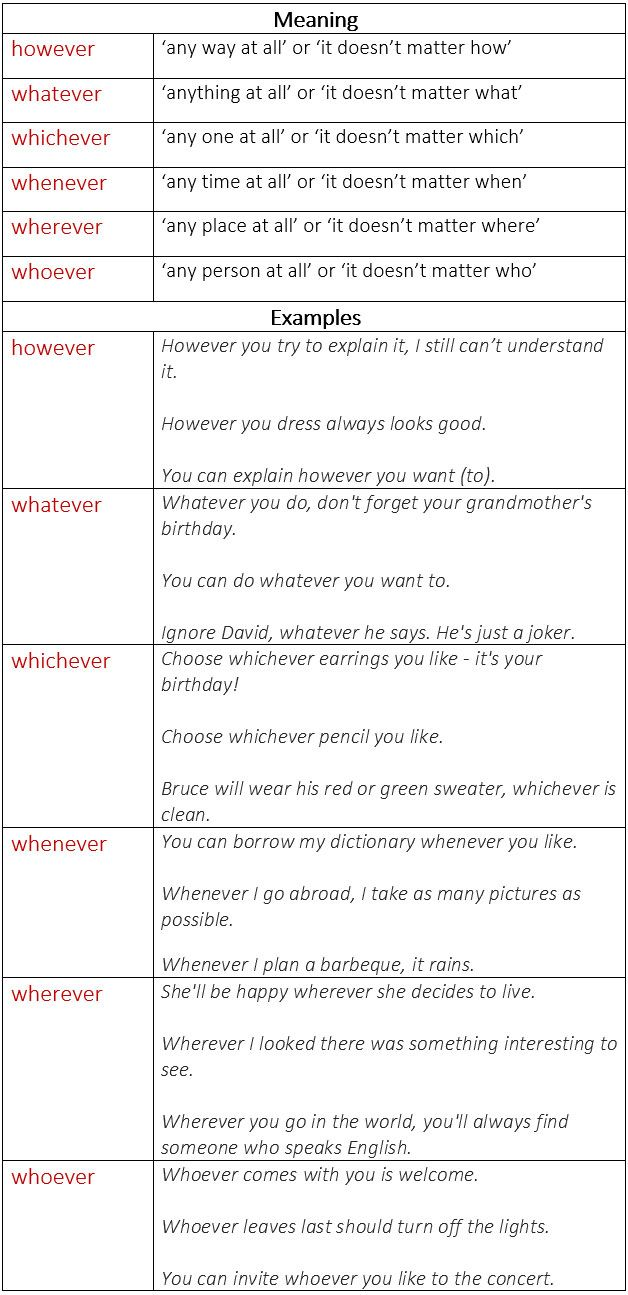 English Grammar Rules: How to Use Whenever, Wherever, Whatever, Whoever, However, Whichever. - learn English,grammar,vocabulary,english