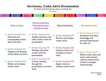 Want an easy reference tool to provide you an overview of the Common Core Standards for ELA and Math, Next Generation Science Standards, and the Core Arts Standards? This series of charts outlines the following in quick glance, easy to read formatting:- Common Core ELA: anchor standards for reading, writing, speaking and listening, and language.- Common Core Math: standards for mathematical practice, as well as the conceptual categories by grade level. - Next Generation Science Standards…