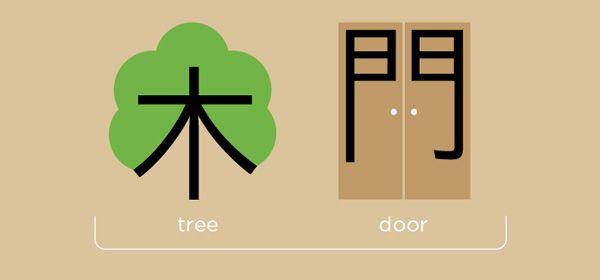 Chinees leren is een eitje met Chineasy
