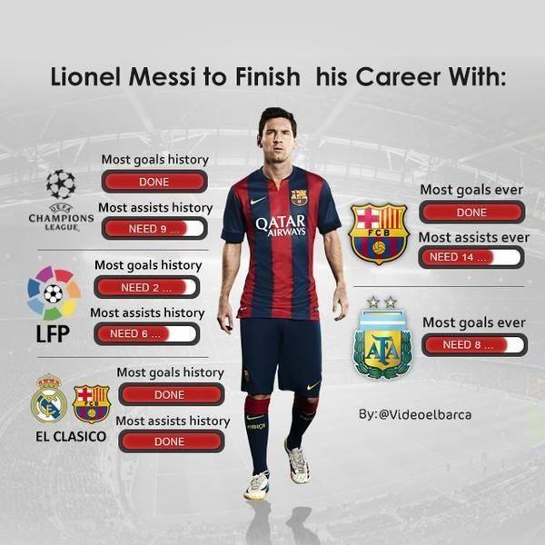Sedikit Lagi, Rekor Leo #Messi Akan Sempurna! https://www.lintas.me/sports/sepakbola/editor/sedikit-lagi-rekor-lionel-messi-akan-sempurna