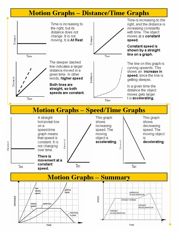 Best 25+ Motion graphs ideas on Pinterest