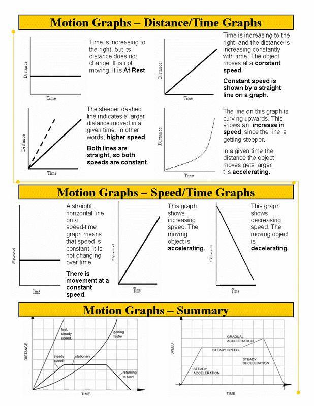 Best 25+ Motion graphs ideas on Pinterest | Motion ...