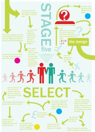 7 stages of deseign thinking - stage 5- select #designthinking #albertobokos