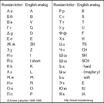 Learn to Read and Write Russian - Russian Alphabet Made ...