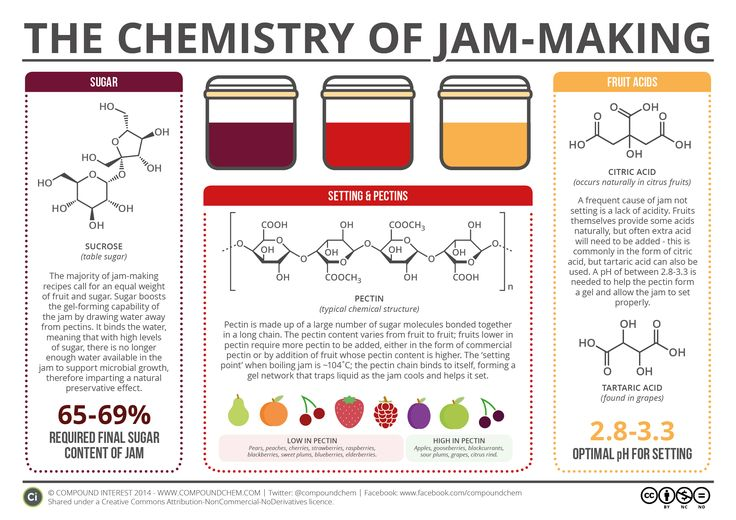 The Chemistry of Jam-Making Yes you can! Teach practical kitchen chemistry and make jam at the same time!