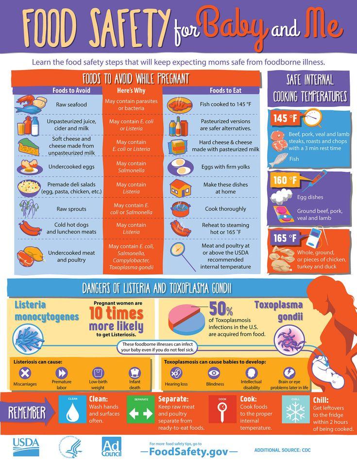 Les 17 Meilleures Images Du Tableau Food Safety Posters