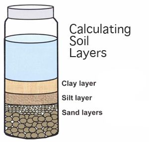 Stem Club Lets Get Dirty Soil Horizons Particle Size School