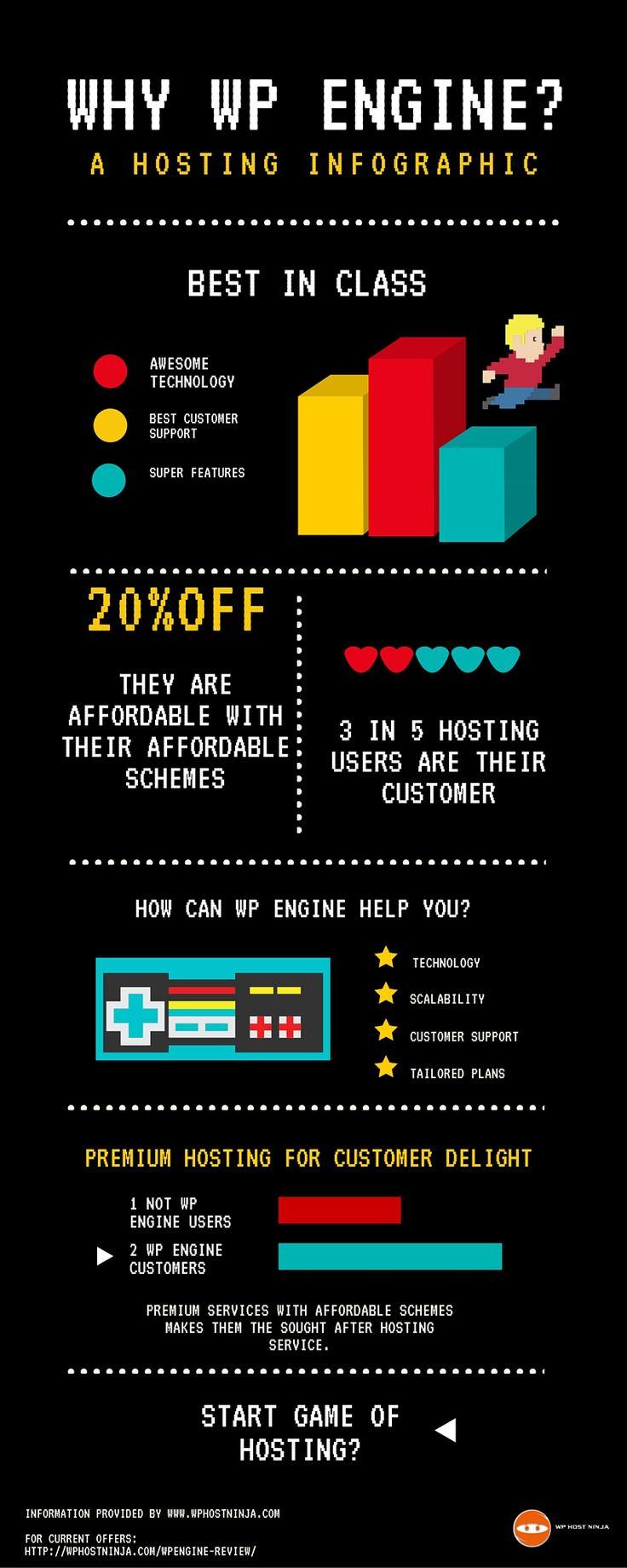 WP Engine Infographic