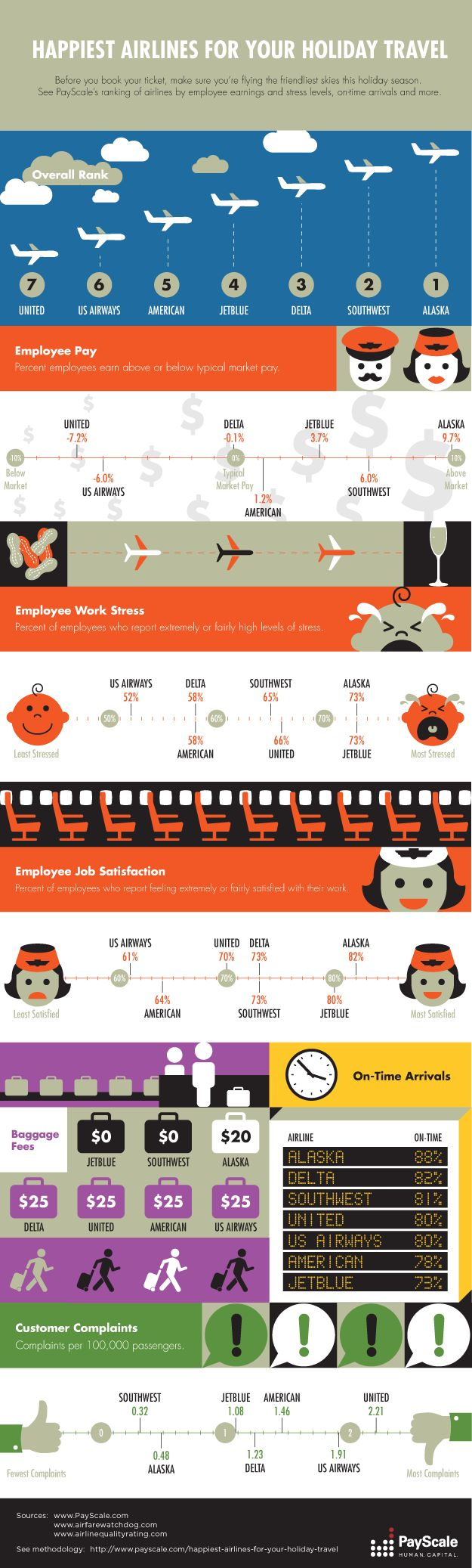Holiday #Airline #Travel, happiest Airlines for your holiday travel - Infographic