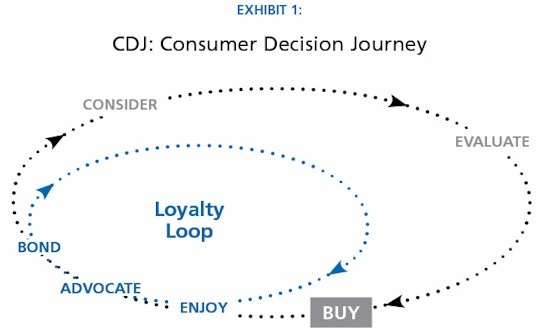 the consumer decision journey Consumer decision journey when considering the role of marketing within the consumer decision journey, marketers' main goal is to reach consumers with influential messages during each.