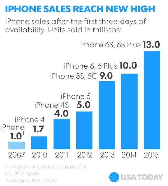 29 best Apple Mac Iphone images on Pinterest Apple mac, Apps and - new enterprise blueprint apple