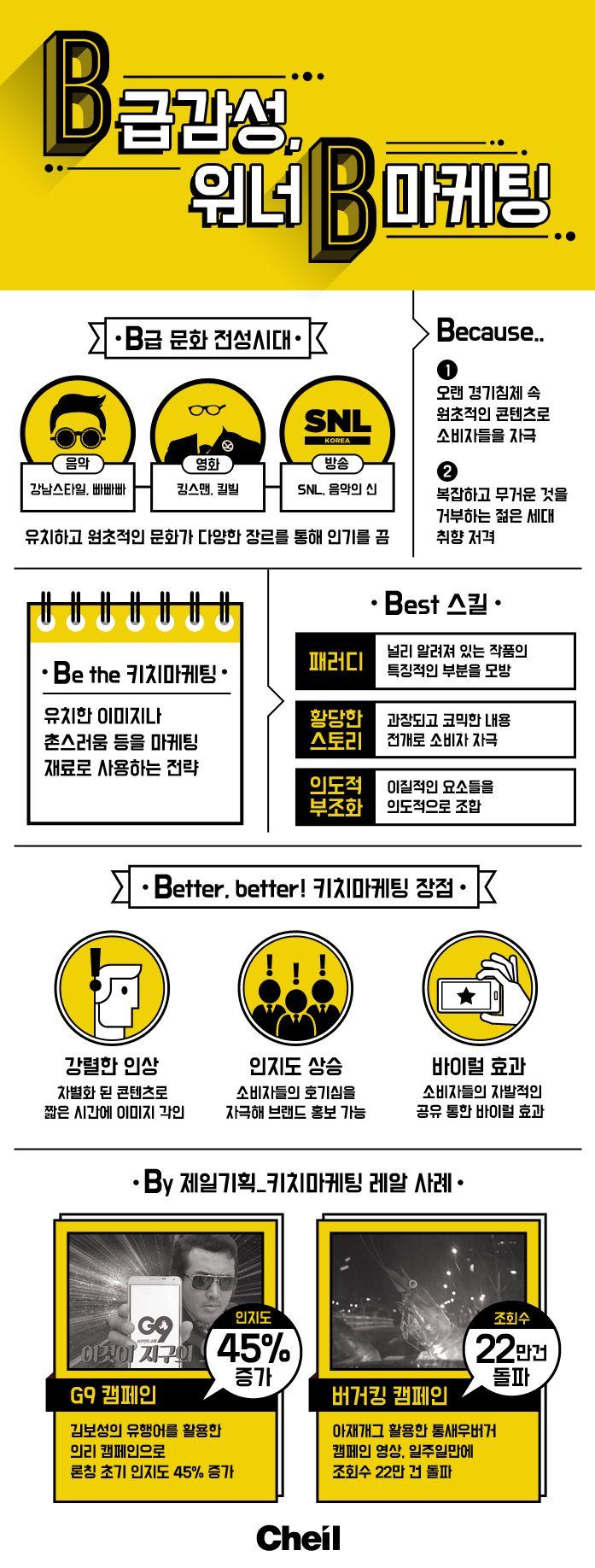 [Infographic] B급 감성과 키치 마케팅에 관한 인포그래픽