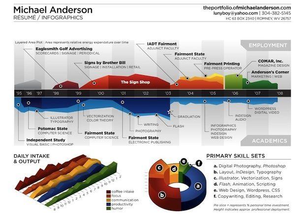 58 best Infographs! images on Pinterest Social networks, Job - optimal resume acc