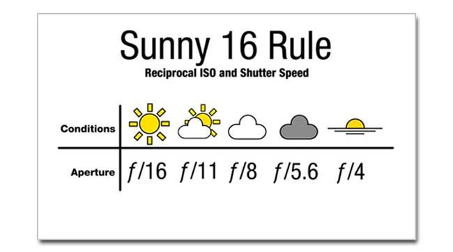 Photography Essentials: The Sunny 16 Rule. Joe. October 26th 2012. http://www.slrlounge.com/photography-essentials-the-sunny-16-rule