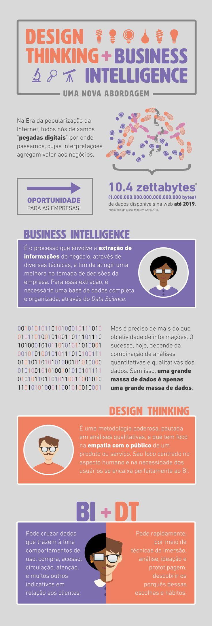 Infográfico BI + DT
