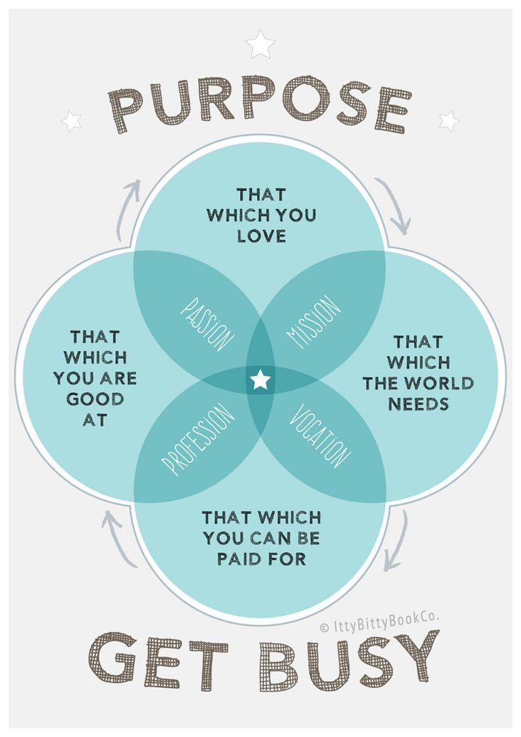 Inspirational quote. Purpose. Poster. by IttyBittyBookCo on Etsy