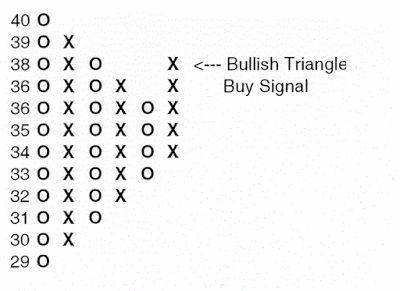 Currency excange nel mercato forex
