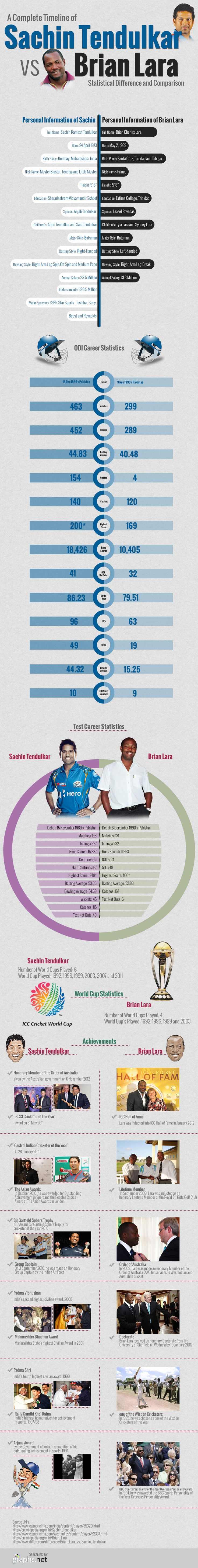 It's always overwhelming when you talk about the cricket's two greatest players Sachin Tendulkar and Brian Lara, who have redefined the history of cricket. It's not that easy to conclude who's the best among Lara and Sachin, but with the statistical comparison, most of the cricket lovers can rate either Sachin or Lara as the World's best batsman. -
