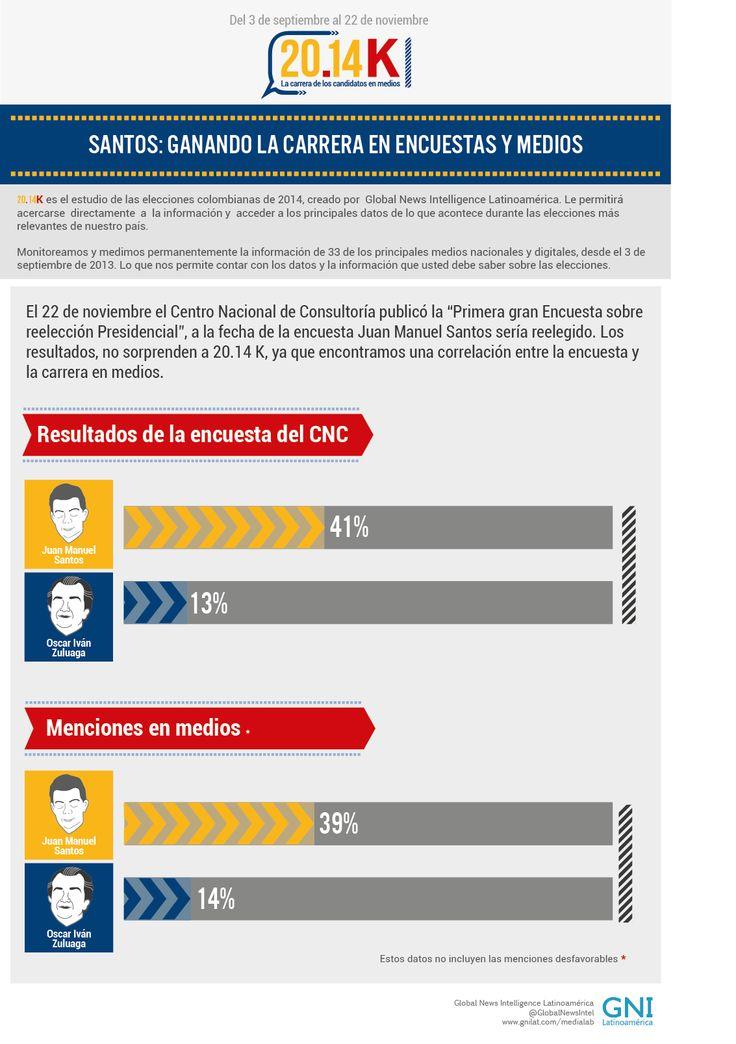 Santos: ganando la carrera en encuestas y medios   gnilat.com