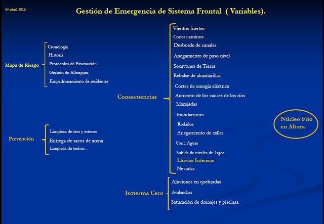 Escuela Protección Civil.: Variables Sistema Frontal