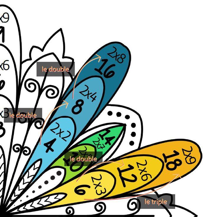 Les 25 meilleures id es de la cat gorie coloriage magique for Table de multiplication jeux ce2