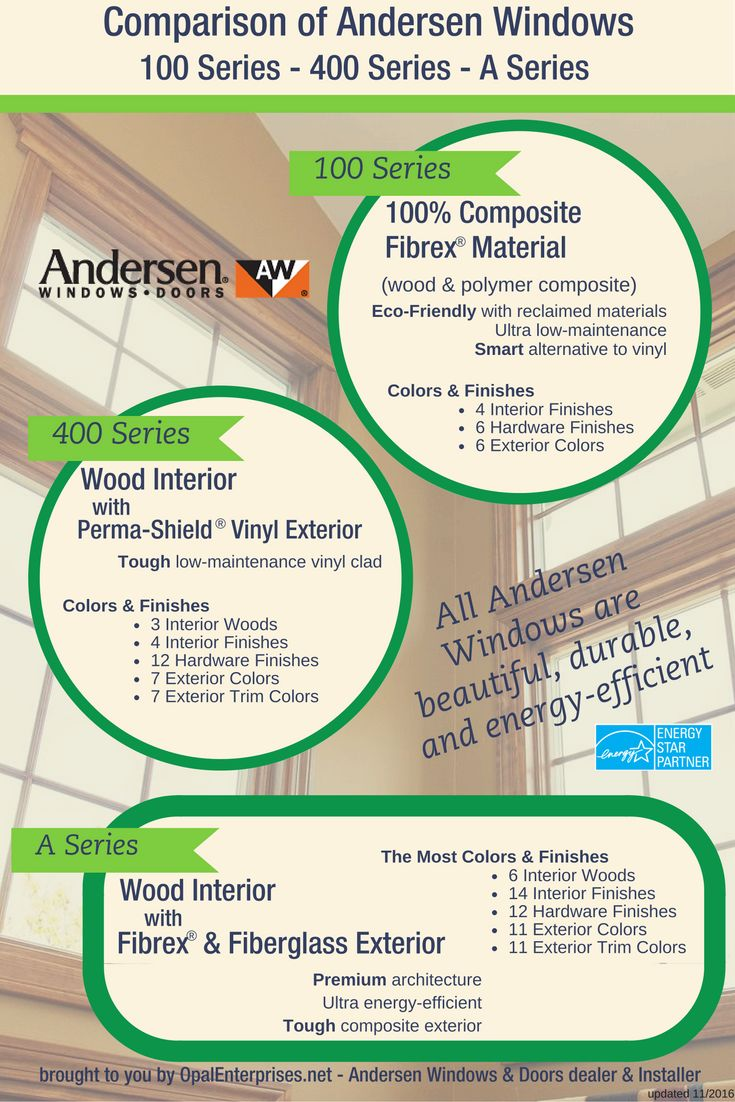 Comparison of Andersen Windows Series 100 400 and A Series