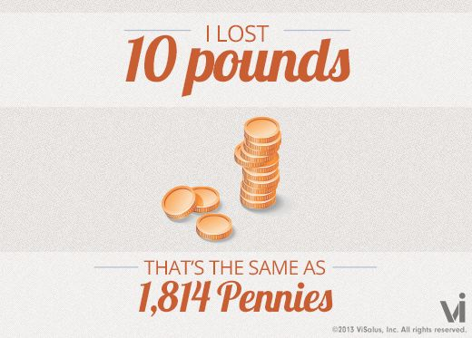 I lost 10 pounds! That is the same as 1814 pennies. I love ...