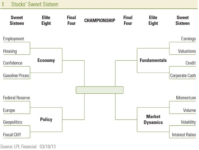 What impacts equities: The sweet sixteen