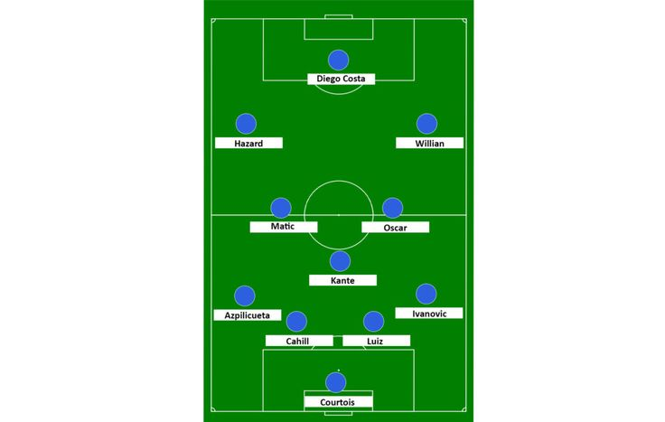 Chelsea v Liverpool predicted lineup