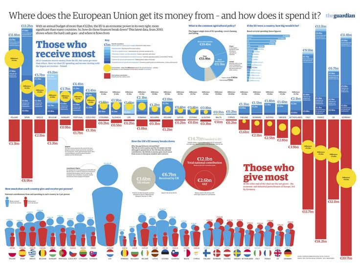 214 best images about Cool European Facts, Tips and Stats ...