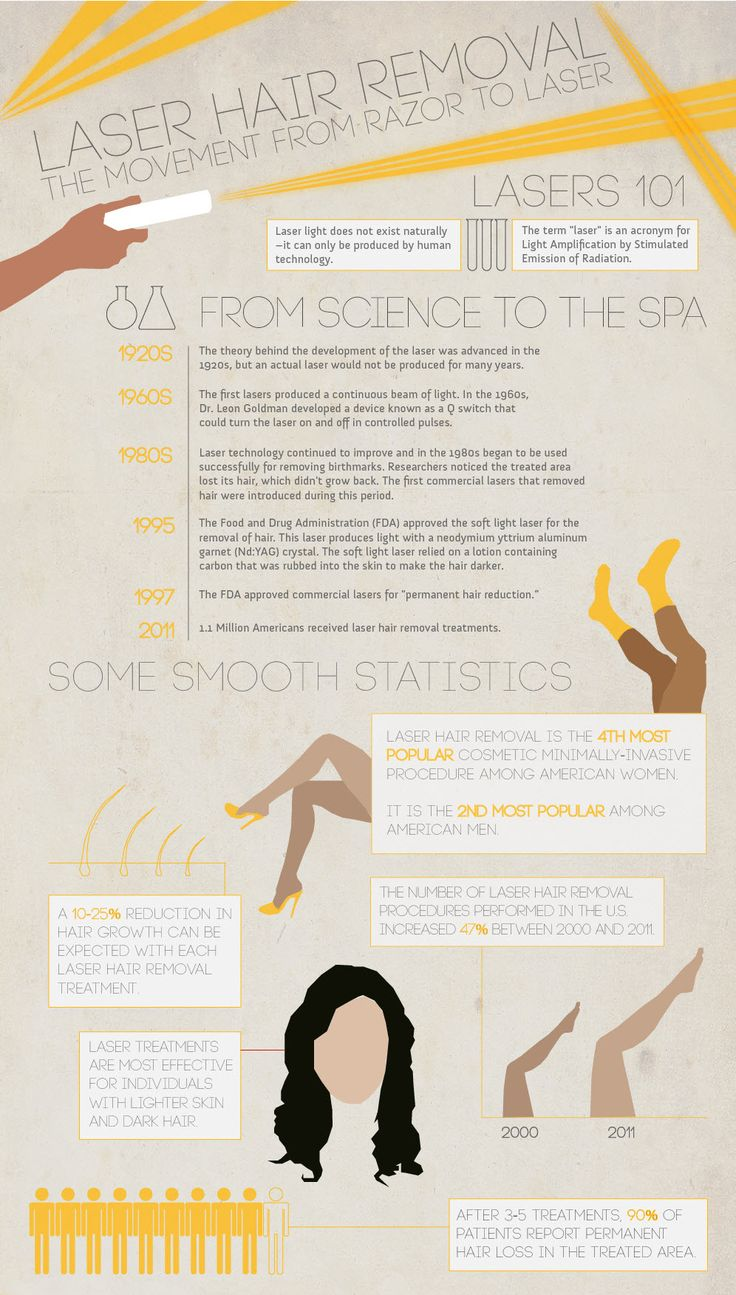 #Laser #Hair #Removal #Facts For more Visit http://www.colaz.co.uk/