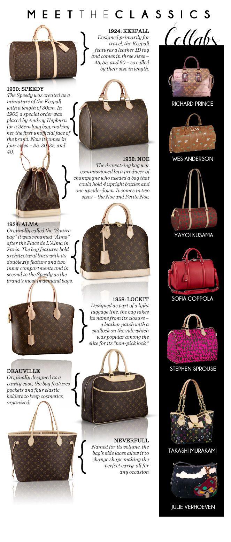 Designer Bag Index ~ Louis Vuitton