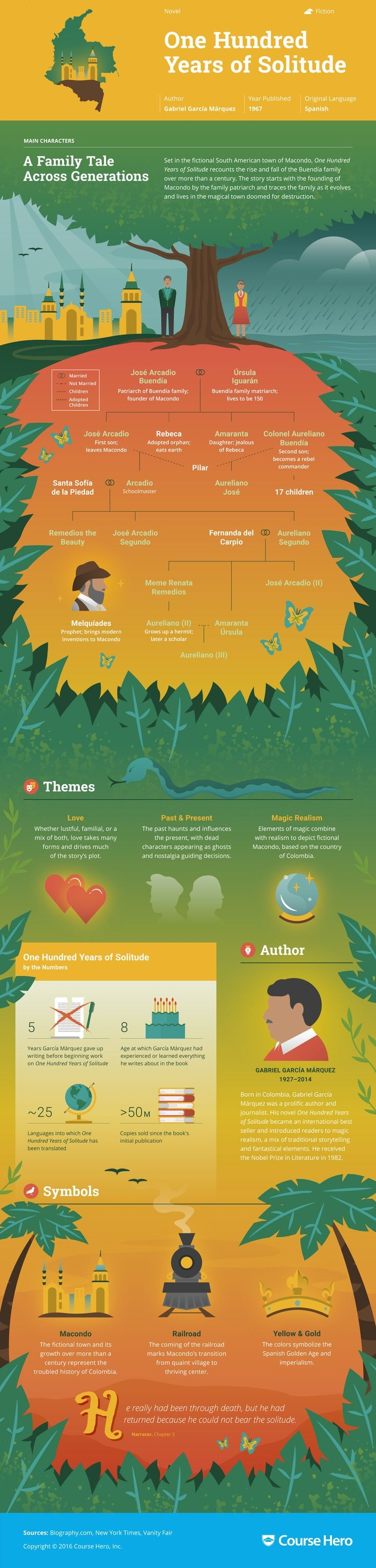 This @CourseHero infographic on One Hundred Years of Solitude is both visually stunning and informative!