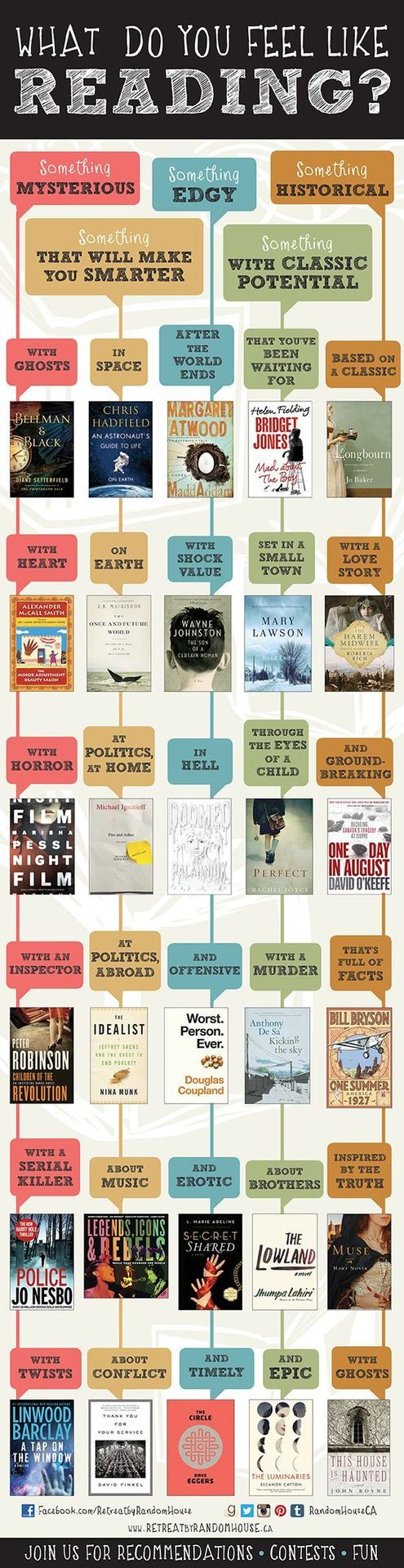The Bibliophile Files: What do you feel like reading? Infographic
