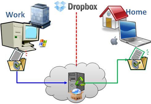 La utilización de Dropbox nos permitirá compartir, editar y tener acceso a la información, desde cualquier lugar que nos encontremos y cualquier dispositivo