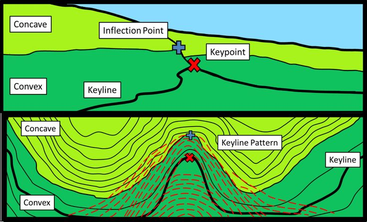 Figure 1. Determining key point location for installing keyline pattern irrigation