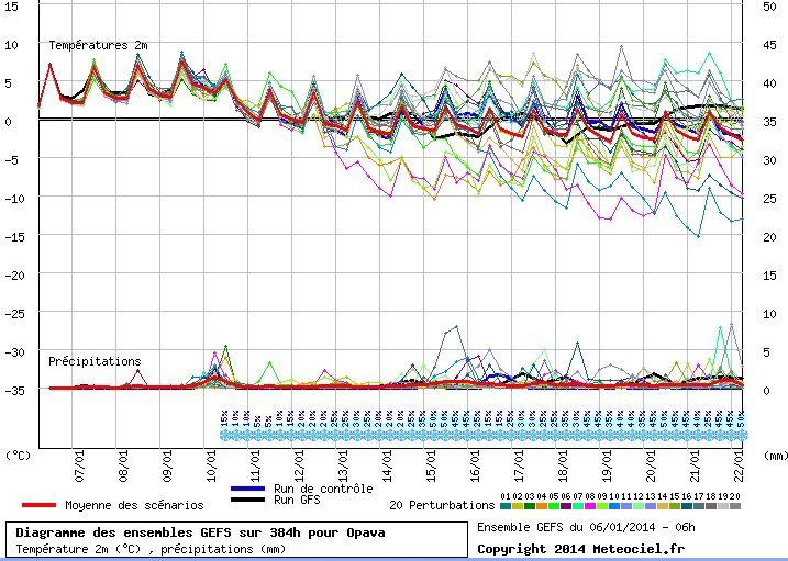 Zhruba od 13.ledna se rýsuje změna. Např. model GFS ale ještě pořád nemá jasno. Všimněte si zejména několika běhů (runů/ansámblů), které předpovídají nízké teploty (na obrázku třeba růžový či oranžový, či později světle modrý). Jak to nakonec dopadne ví zatím jen sama matka Příroda.