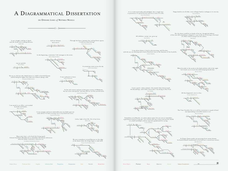 Opening lines of 25 famous novels turned into diagrams - great visual by Pop Chart Lab